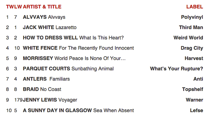 Alvvays is #1 on CMJ This Week!